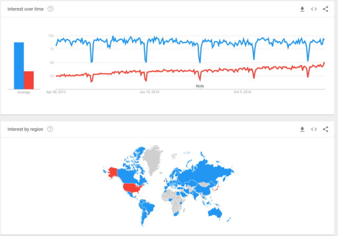 Google Trends Salesforce vs. SAP