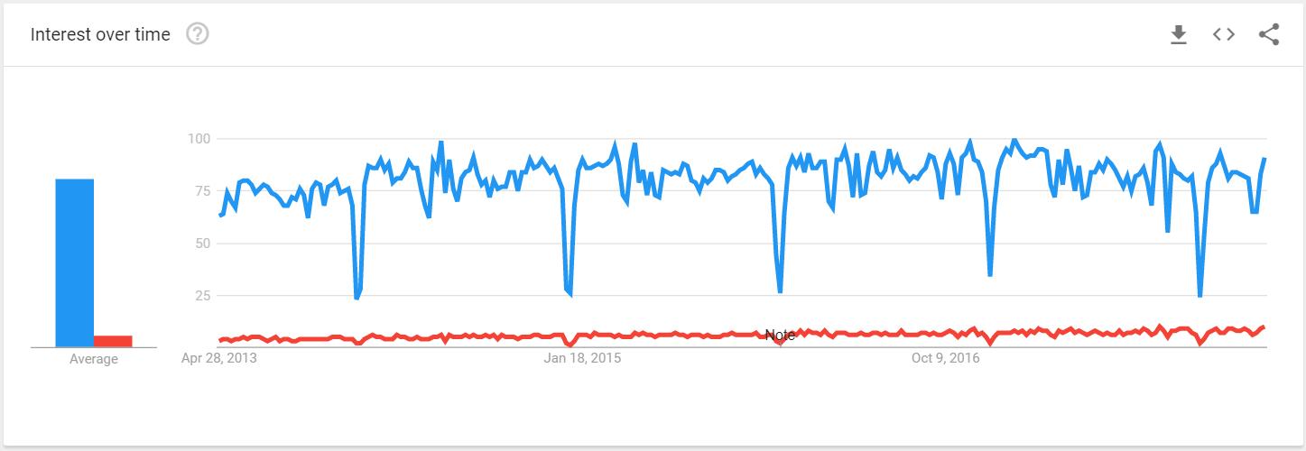 Google Trends Salesforce vs SAP Deutschland