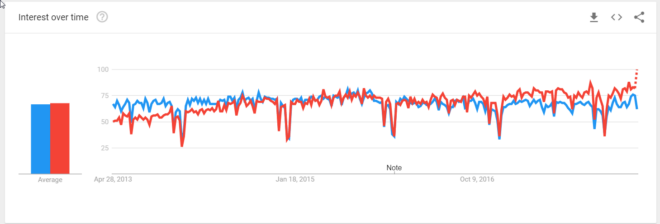 Google Trends Salesforce vs SAP USA