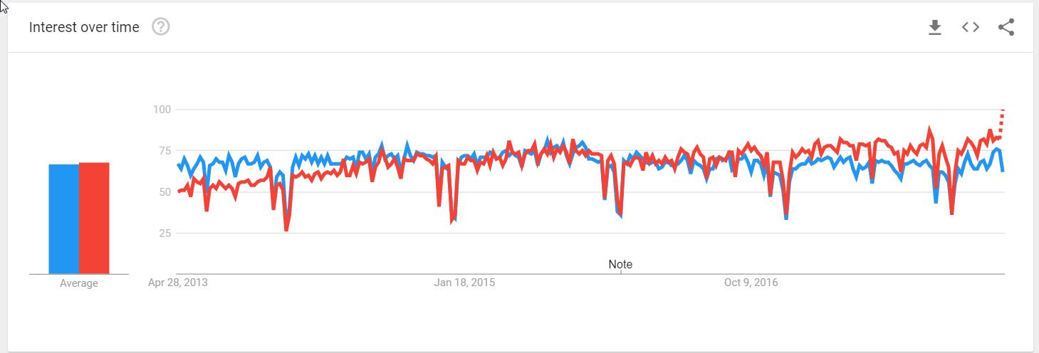 Google Trends Salesforce vs SAP USA