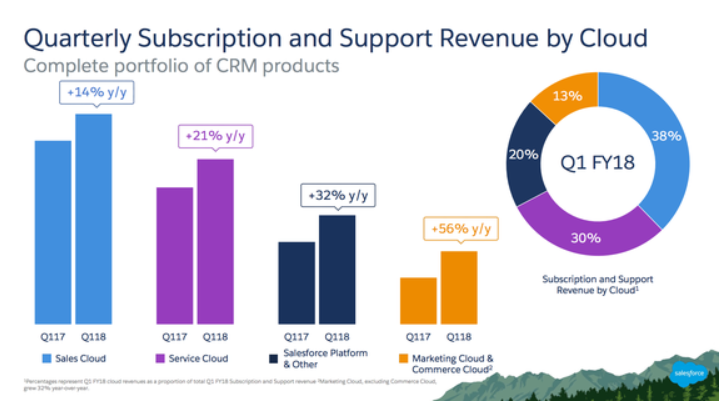 Quarterly Subscription and Support Revenue by Cloud