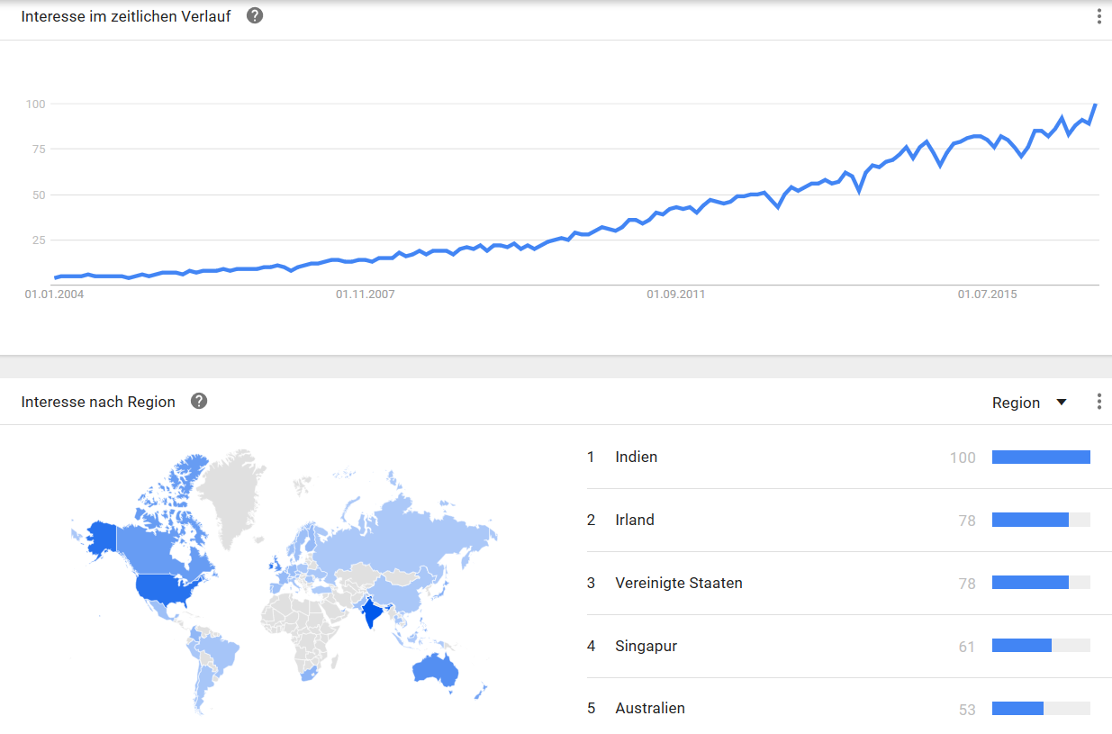 salesforce google trends