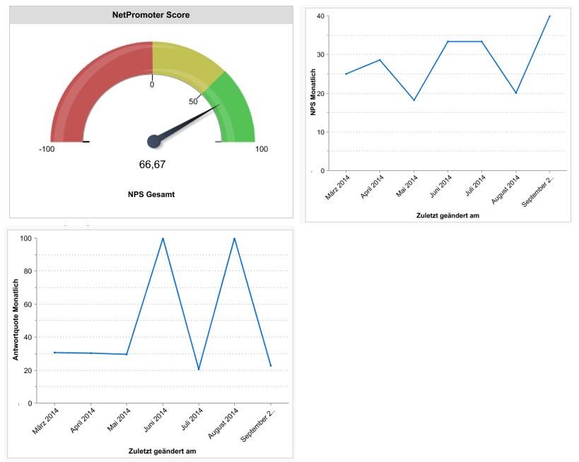 NPS Dashboard, Net Promoter Score in Salesforce