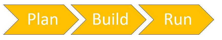 Salesforce SAP Integration: Integrationsprozess