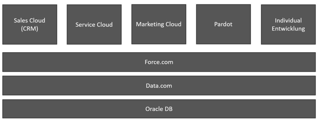 Modularer Aufbau der Salesforce-Produkte