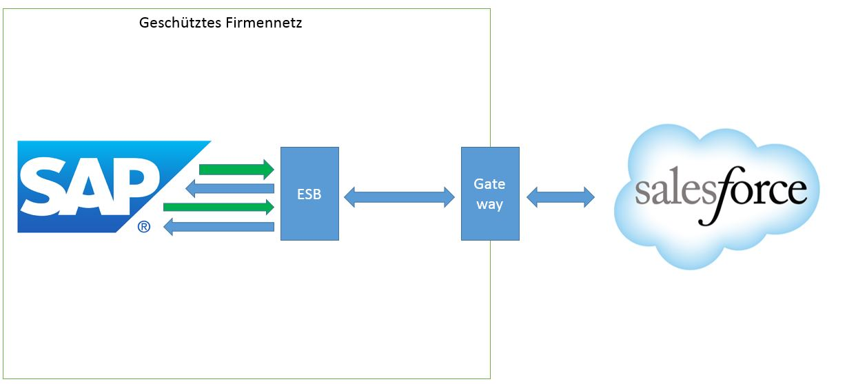 Salesforce SAP Integration mit ESB
