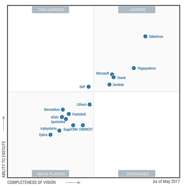 Salesforce Magic Quadrant