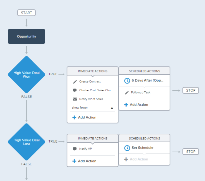 Salesforce Lightning Process Builder marketing automation