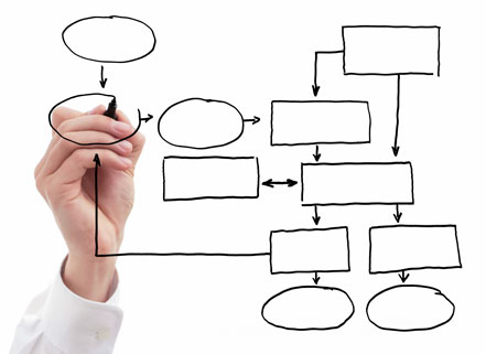 Salesforce Visual Workflows