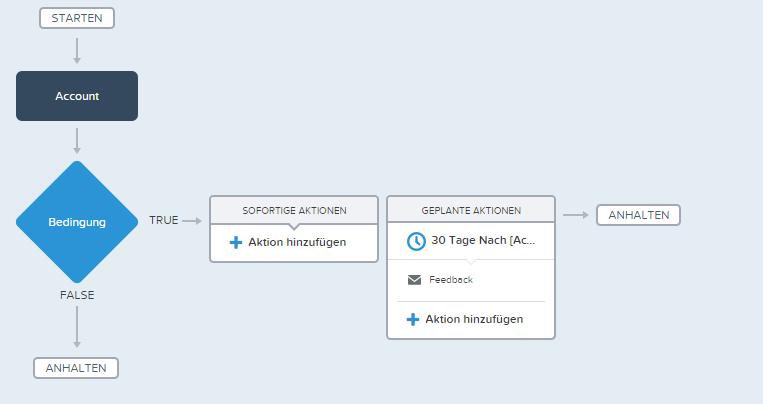 Zeitgesteuerte Workflows am Beispiel: Prozess-Builder