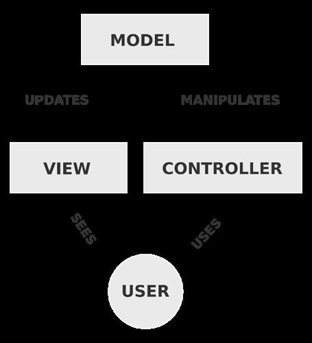 Apex Architektur MVC