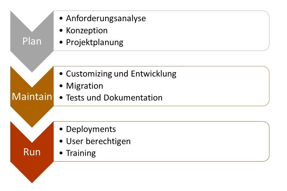 Standardisierter Prozess zur Salesforce Einführung