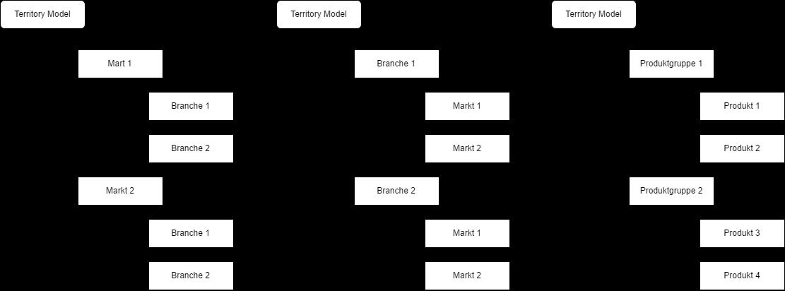 Territory Management Model2