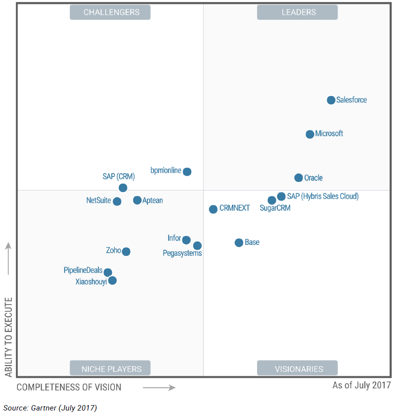 Gartner Salesforce Leader