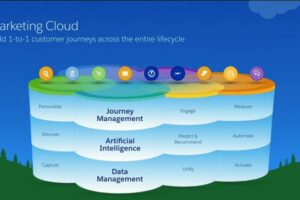 Salesforce Marketing Cloud Build