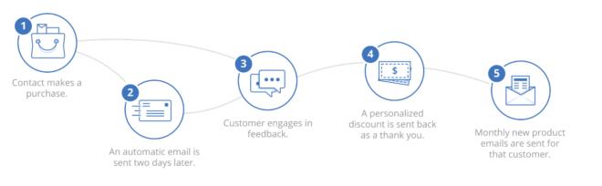 marketing automation mit salesforce