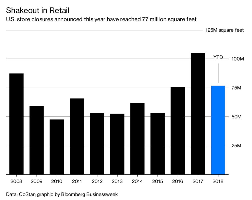 Statistik zum Wandel des Kaufverhaltens in der digitalen Transformation