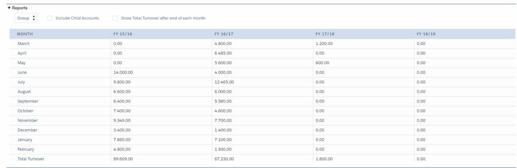 Machen Sie die Umsätze auf der Account-Seite einsehbar und machen Sie bessere Prognosen über das Kaufverhalten des Kunden.