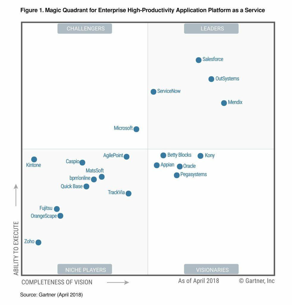 Das magische Quadrant teilt Low-Code Entwicklungsanbieter nach Ausführung und Vision in vier Kategorien ein