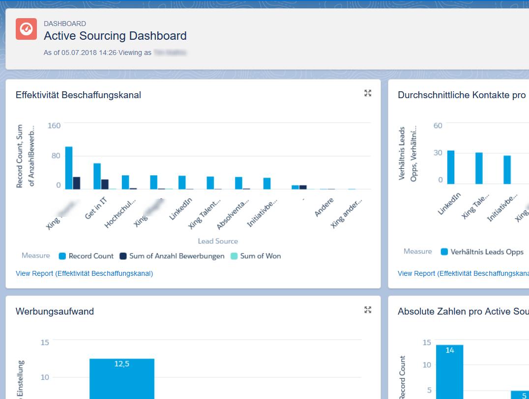 Active Sourcing Und Talent Relationship Management Mit Salesforce