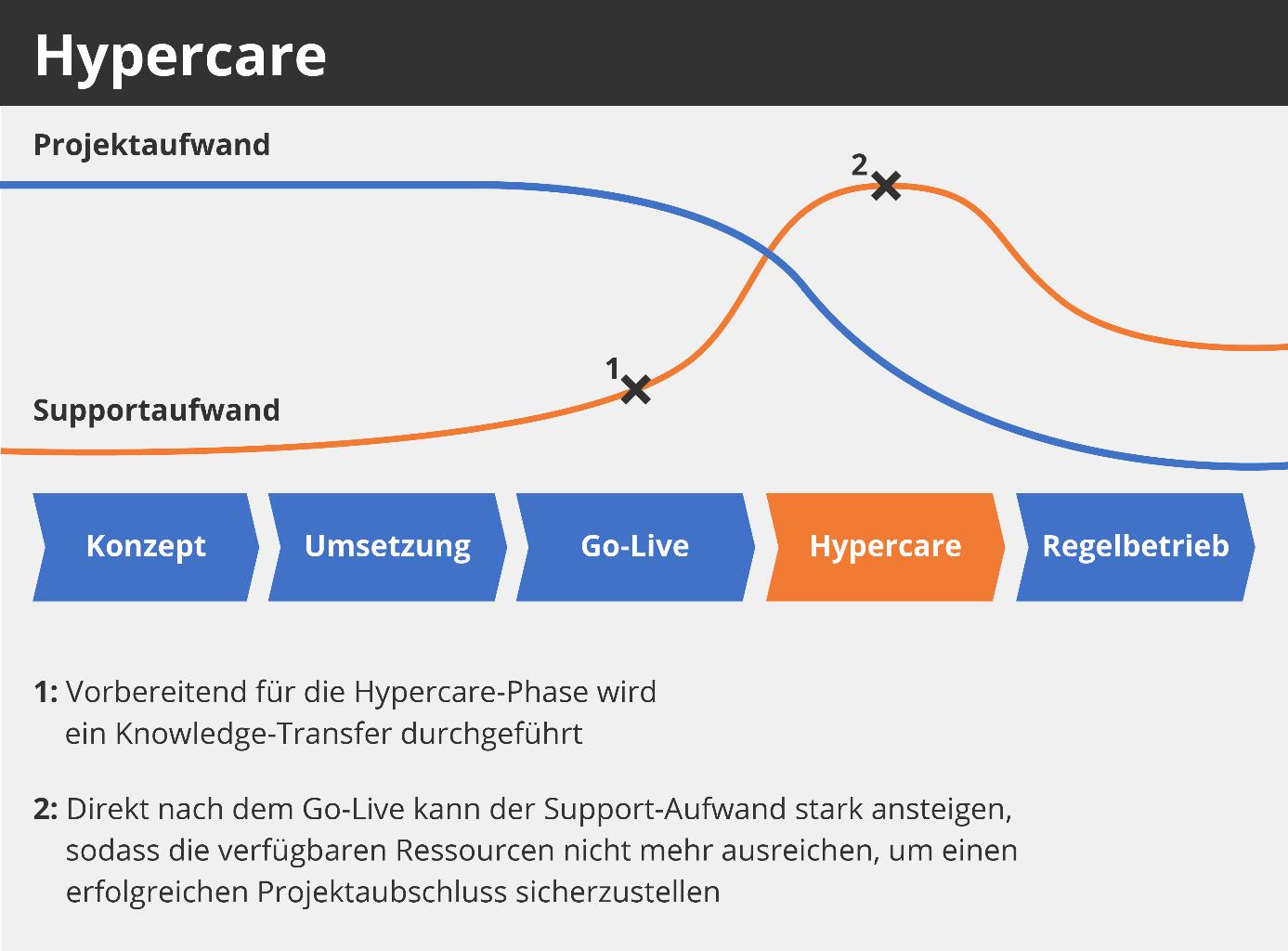 Hypercare
