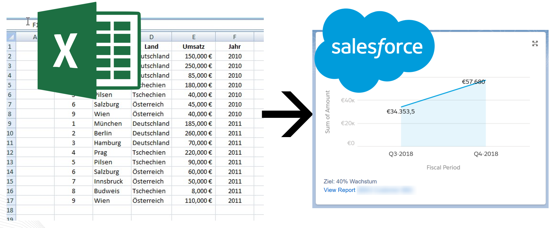 Excel Salesforce Auswertung
