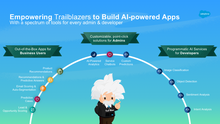 Salesforce Einstein bietet Out-of-the-Box, Point-And-Click und Entwickler KI Features