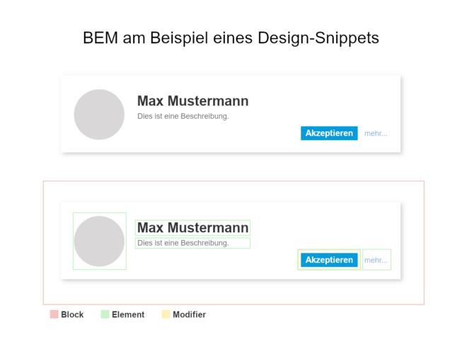 Visualisierung von BEM