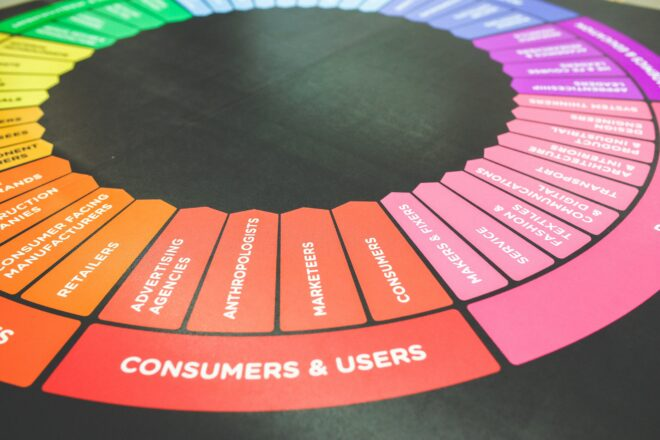 360-Grad Kundenblick