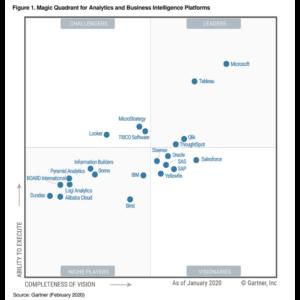 Magischer Quadrant für die Analyse der Business Intelligence Plattformen