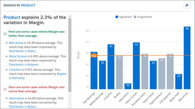 Salesforce Einstein unterstützt Sie dabei, aus Ihren Daten die richtigen Schlüsse zu ziehen