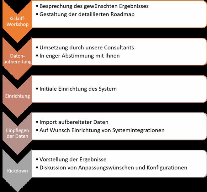 Einstein Analytics Roadmap zur Einführung