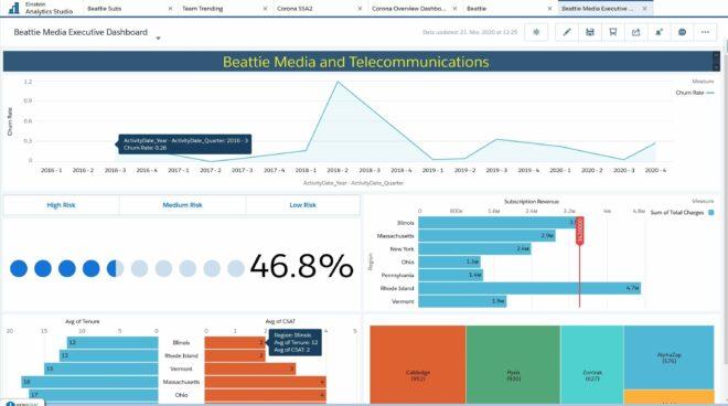 Einstein Analytics bietet mit seinen Dashboards umfassende Visualisierungsmöglichkeiten für Ihre Daten