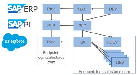 Beispielhafter Aufbau einer Salesforce und SAP Systemlandschaft, die über die Middleware SAP PI verbunden sind und unterschiedliche Endpoints auf Salesforce-Seite ansteuern.
