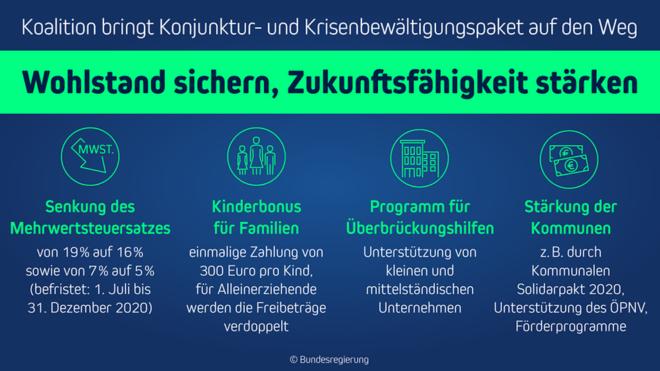 Planung Konjunkturpaket Bundesregierung