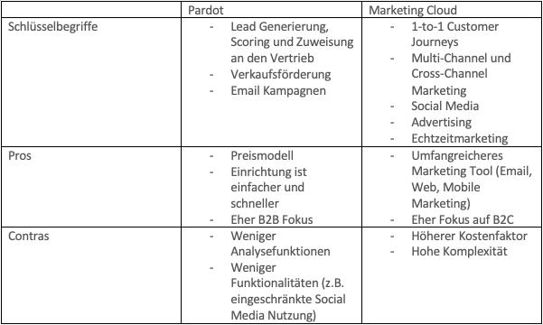 Überblick und Vergleich der Systeme Pardot und Marketing Cloud
