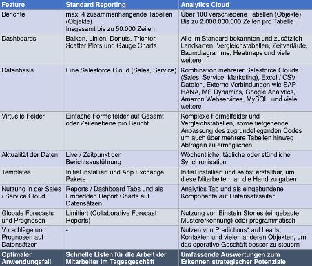 Abbildung 1: Vergleich Standard Reporting mit Analytics Cloud