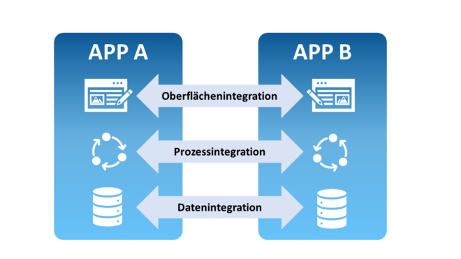 Mit der Oberflächenintegration, der Prozessintegration und der Datenintegration gibt es drei verschiedene Ansätze, um Salesforce in Ihre SAP-Landschaft zu integrieren.