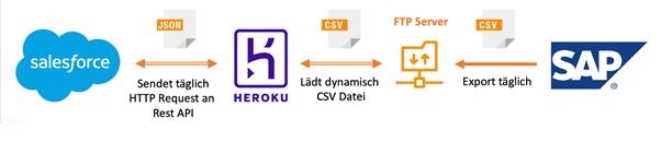 Mithilfe der FTP-Connector App lassen sich CSV-Dateien aus SAP exportieren und über einen FTP-Server an Salesforce weiterleiten. So ist ein einfacher Datenaustausch zwischen beiden Systemen möglich.