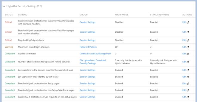 Sicherheitscheck in Salesforce Organisation: High-Risk Security
