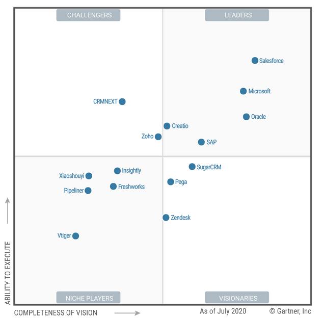 Da Salesforce mit seinen Lösungen mit Abstand der Leader im CRM-Sektor ist, bietet die Lösung auch für SAP-Kunden viele Vorteile.