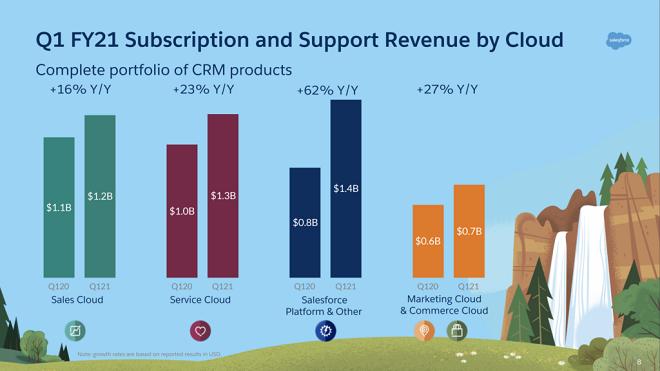 Salesforce: Cloudnutzung